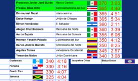 L'Union de l'Est du Venezuela remporte la finale du concours biblique de la DIA